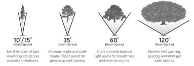Do It Yourself Landscape Lighting Design And Installation Guide