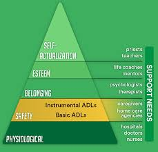 Adls And Iadls Complete Guide To Activities Of Daily Living