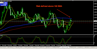 Charts In Focus Usdcad Cadjpy And Cadchf Relief From Risk
