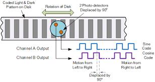 position sensor and linear positional sensors incremental positional encoder