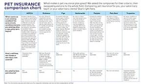 Pet Insurance Comparison Chart 2015 Comparison Flow Charts