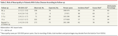 risk of neuropathy in patients with celiac disease according to follow up