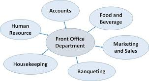 Organizational Chart Of Front Office Management Organizational Chart Of Front Office Department Of 5 Star