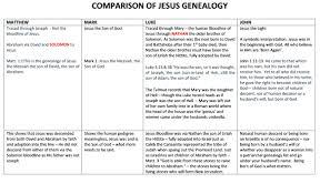 Bloodline Of Jesus David Or Uriah Alsowritten Robins Blog