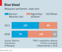 Malaysian Government Organization Chart Control Of Malaysias Parliament Changes For The First Time