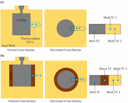 Thermophysical Properties And Performance Of Riser Sleeves