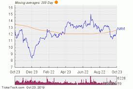 Navi Chart Navi Crosses Above Key Moving Average Level Nasdaq