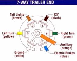 7 way bargman plug wiring diagram images plug wiring diagram besides 7 pin trailer plug wiring diagram on 7