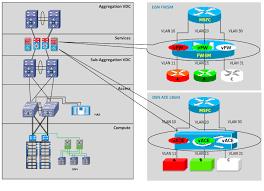 Load Balancer Design Guide Cisco Virtual Multi Tenant Data Center Design Guide Compact