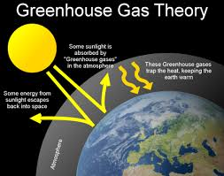 green house effect greenhouse effect scottish sceptic