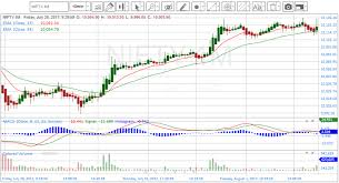 Icharts In Charts Old Html Icharts Nse Bse Mcx Realtime Charts Trial Pack