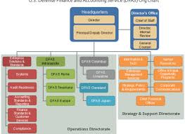 Large Scale Organization Structure