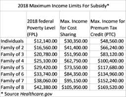 Income Chart For Obamacare Subsidies Health Insurance Subsidy Limits Chart Aca Obamacare Premium