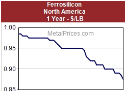 Silicon Metal Price Chart Silicon Solar Power Provides Huge Potential For Long Term