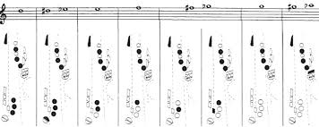 B Flat Soprano Sax Finger Chart The Complete Saxophone Fingering Chart