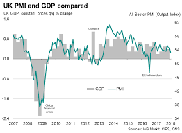 Uk Economic Growth Charts Uk Economic Growth Revised Down In Line With Pmi