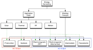 Hierarchy Chart Of The Ambient Energy Resources Approaches