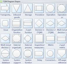 similiar process engineering symbols keywords engineering process symbols engineering process symbols