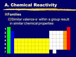 The Periodic Table I. Periodic Trends. - ppt download