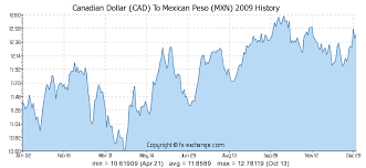 Mexican Peso Exchange Rate Chart Canadian Dollar Cad To Mexican Peso Mxn History Foreign