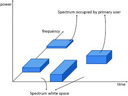 Frequency Allocation Chart Inspirational Fcc Frequency Allocation Chart Michaelkorsph Me