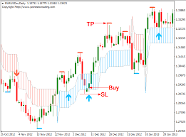 Free Forex Charts Download Free Forex Pz Swing Trading System Intraday
