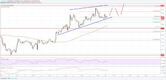 Litecoin Price Analysis Ltc Usd Could Accelerate Above 65
