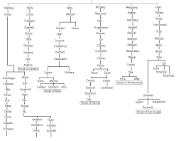 Chronicles Genealogy Chart The Descent Of The Anglo Saxon Kings