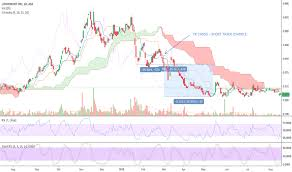 Lpi Stock Price And Chart Asx Lpi Tradingview