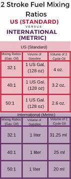 2 Stroke Fuel Mix Chart 2 Stroke Fuel Ratio A Helpful Chart For Your Motorbike