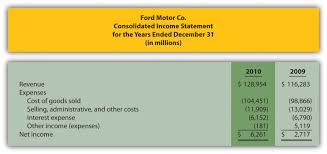 Income Statements For Manufacturing Companies