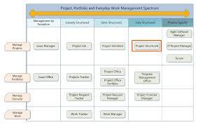 Project Management Post Mortem Template Post Mortem Template Security Incident Report Form Template