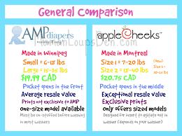 Experienced Diaper Brand Comparison Chart 2019