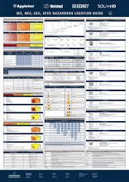 Hazardous Area Location Guide Iec Nec Cec Atex By