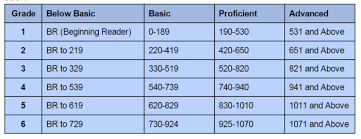 Scholastic Reading Inventory Lexile Chart Www