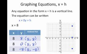 section 3 2 graphing linear equations in two variables using x and y intercepts
