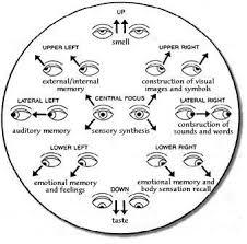 Lying Eye Chart Eye Movement Chart Body Language Psychology A Guide To