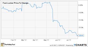 Why Foot Locker Inc Stock Has Lost 35 This Year The