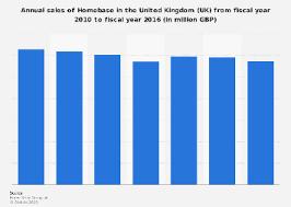Homebase Paint Chart Homebase Sales 2010 2016 Statistic Statista