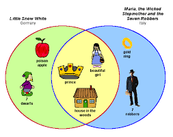 Venn Diagram Character Comparison Use These Reading And Writing Examples To Integrate Kidspiration