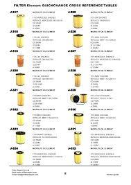 Purolator Oil Filter Chart Inspirational Purolator Purolator