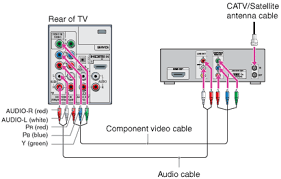 getting started connecting the tv hd cable box hd satellite box activate spectrum cable box at Cable Box Wiring
