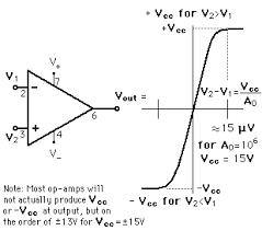 Op Amp Comparator Op Amp Varieties
