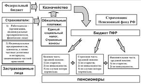 Понятие трудовой пенсии по старости 002 Рисунок 14 Части и виды трудовой пенсии