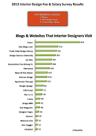 Average Salary For Interior Designer Home Design Ideas Classy Interior Design Annual Salary