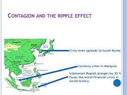 Asian financial crisis contagion
