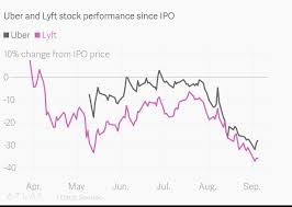 Stock Performance Charts Uber And Lyft Stock Performance Since Ipo