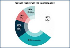 Most experts recommend keeping your overall credit card utilization below 30%. How Do Charge Cards Affect Your Credit Score