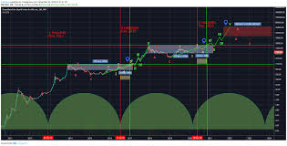 Ethereum, or ether for short, hit a new record high monday of about $3,200. Btc Longterm Elliottwave Ath In 2021 For Bnc Blx By Valeriosb Tradingview