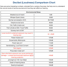 Sound Level Comparison Chart Summary Sound Level Decibel Loudness Comparison Chart